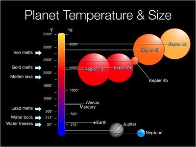 i-2f2602ed43e6c17c93be4a43da8b5cc0-Kepler_temp_and_size-thumb-400x300.jpg