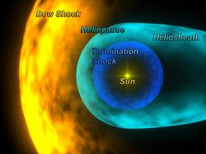 i-42fd1e53fb7d577a51f784eedad5f100-Heliosphere_schematic_H1-thumb-300x225.jpg