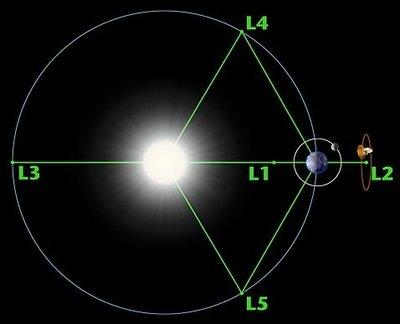 i-52a455d280ed5031d2c2066499826db0-lagrangepoints_Earth_sun-thumb-400x324.jpg