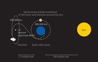 i-55de0e480af496c844a7c6dfca8d27db-Herschel_lagrange_orbit_466in_2_H-thumb-400x252.jpg