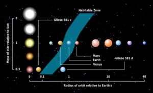 i-63d07c2b650ab89998e0b99ce8b76b58-Habitable_zone-thumb-300x183.png