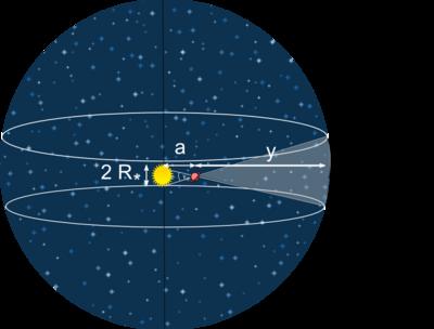 i-79cfb1227c3b63463c97261a41ea95b0-Transit_probability-thumb-400x304.png