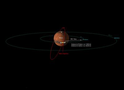 i-7f6b37c45d9fa11fc960670049a44778-PhobosDeimos_Mex_orbit-thumb-400x292.jpg