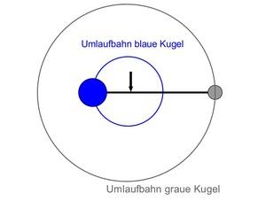 i-942c1beac73332026be77fe3048bff04-Mond_Erde_Umlaufbahn_2-thumb-300x227.jpg
