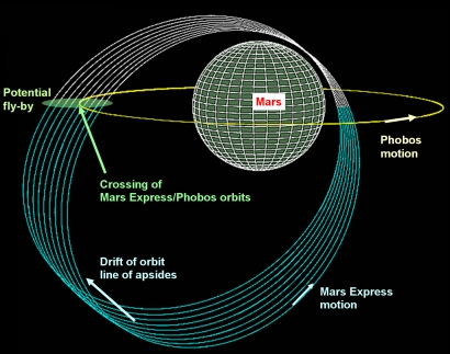 i-a4c4b97394960f7330d07e7a4095c73a-Mars-Express_Phobos_orbits_410-thumb-410x323.jpg