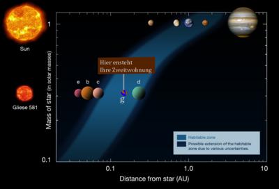 i-af7de9a4257d01df1eacceb0dfa4f904-Habitable_zone_gliese_neu-thumb-400x272.png