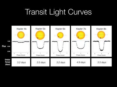 i-bc39751ca54e10178ca532d1ea15fa3f-Kepler_transit_light_curves-thumb-400x299.jpg
