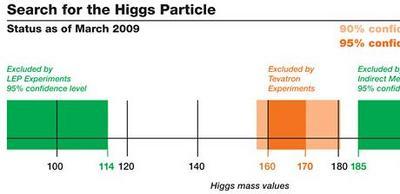 i-fff7d329bd2a20e0167e1ba4b4afa86e-Tevatron_higgs-thumb-400x194.jpg
