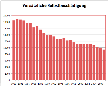 Suizid statistik
