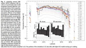 Zonales Temperatur-Mittel der simulierten glazialen Klima und der Paleodaten