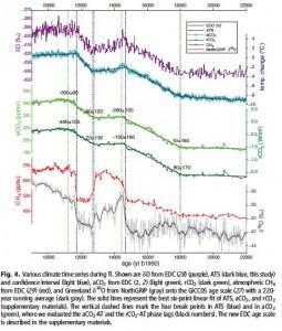 CO2undTempAntarktisParrenin
