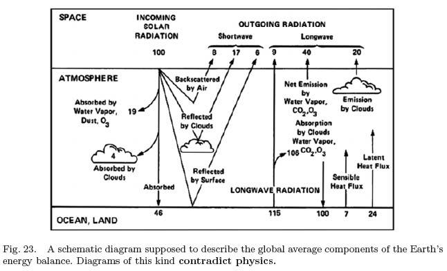 i-1e68f78eed4a5115ea9e3c991afe9c3e-radiativebalance.jpg