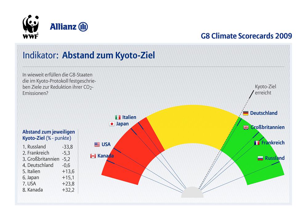 i-588b5cfd00f6f674c2a349fdcb08eeb3-G8_Climate_Scorecards_indicators_de_kyo.jpg