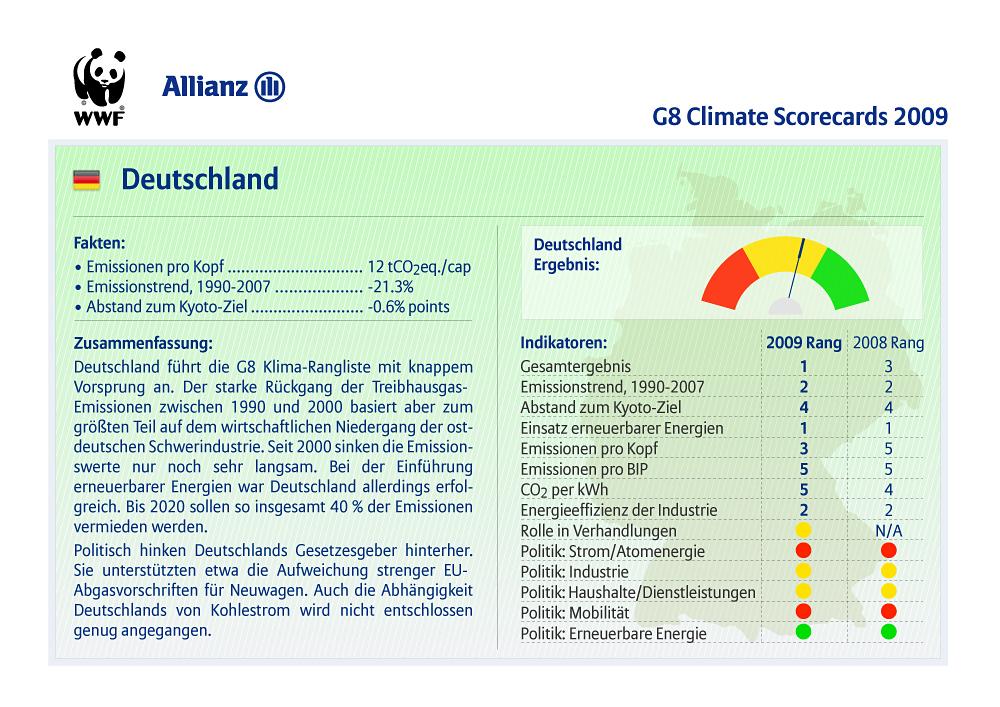 i-6d9f10966af994aca822cb8a0d019cd9-G8_Climate_Scorecards_de_ger.jpg