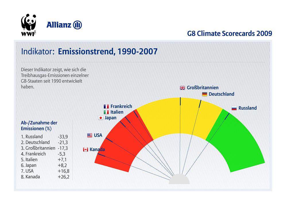 i-75b6911b88335bc983909136738b50cd-G8_Climate_Scorecards_indicators_de_emi.jpg