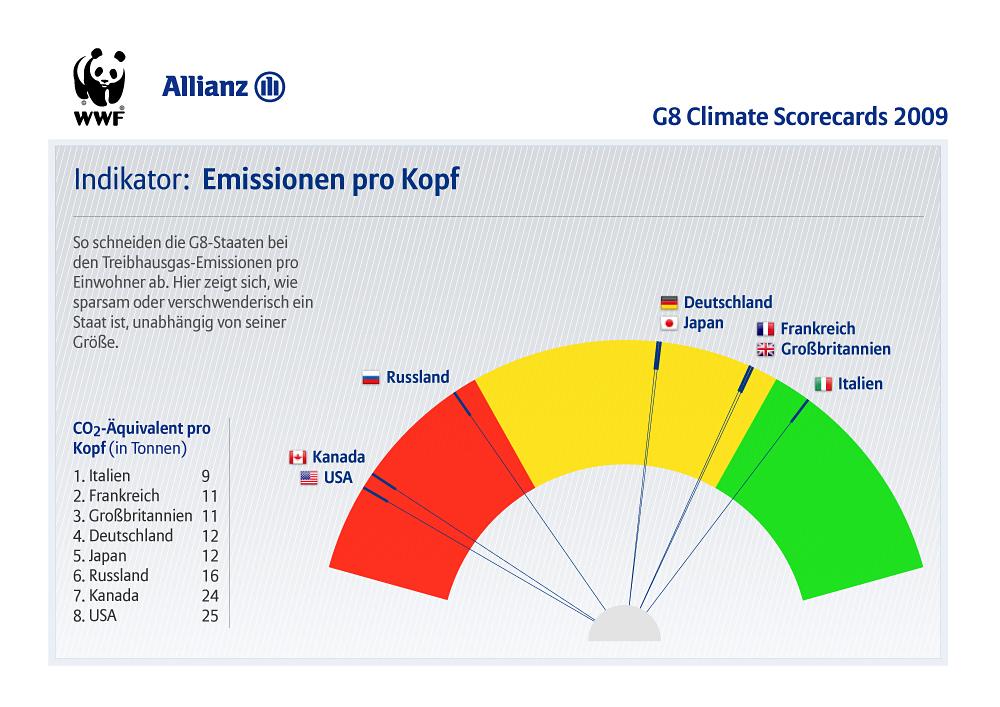 i-7694bfd87db3fa93269d24df1cf4ba3c-G8_Climate_Scorecards_indicators_de_cap.jpg