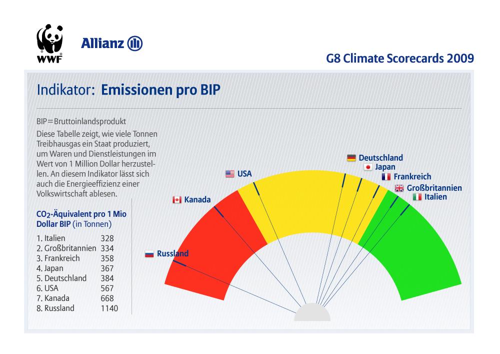 i-8a494e15ccff8fec292cacca08a4cfb0-G8_Climate_Scorecards_indicators_de_emibip.jpg