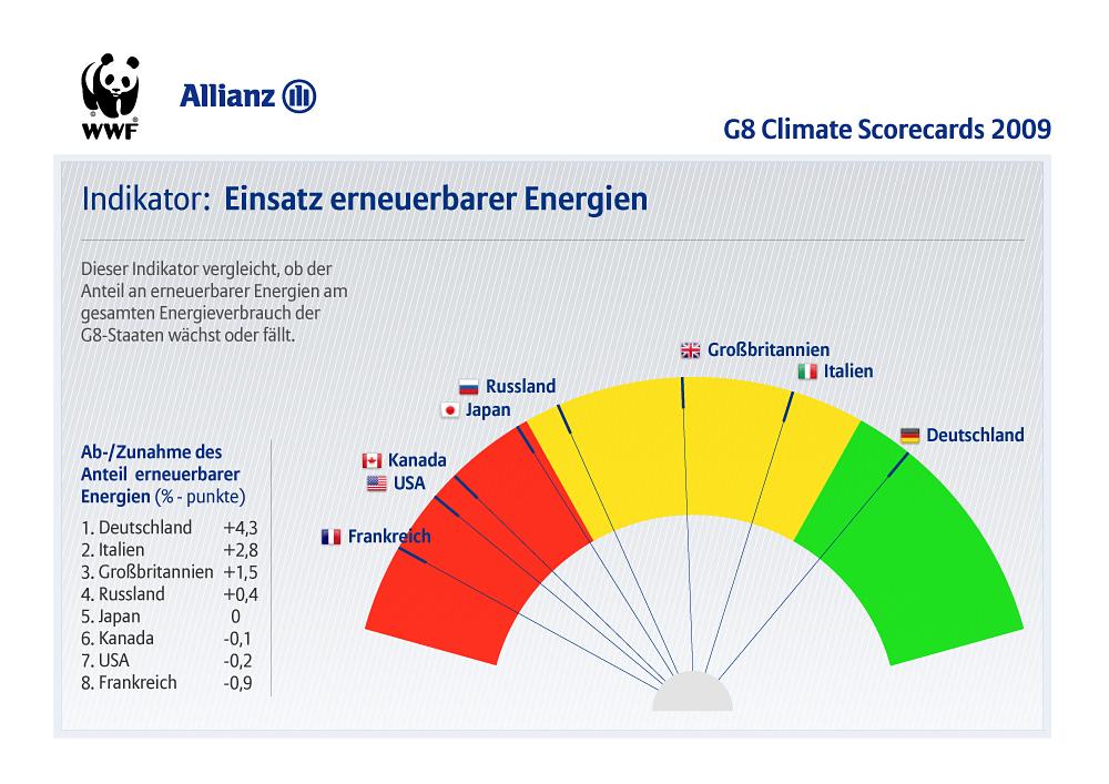 i-a20609cad2b55e1dbae15e02eb78df22-G8_Climate_Scorecards_indicators_de_ren.jpg