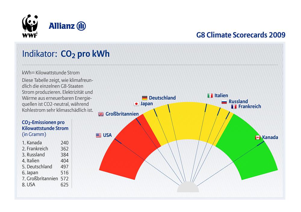 i-c48cabd3872d96f35a688bfde0256979-G8_Climate_Scorecards_indicators_de_kwh.jpg