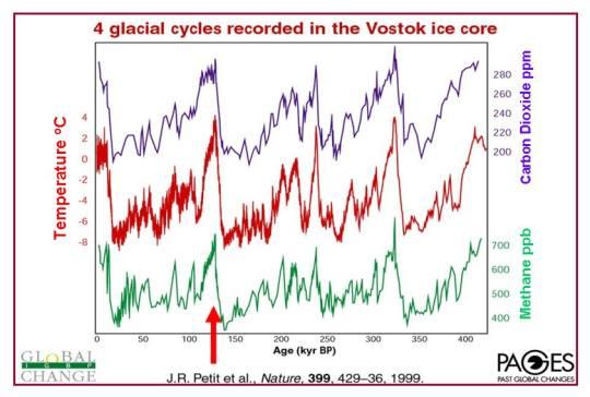 i-cad72777f93794a069dc1bb73696960c-research-programmes-ANZICE-vostok-cycles.jpg