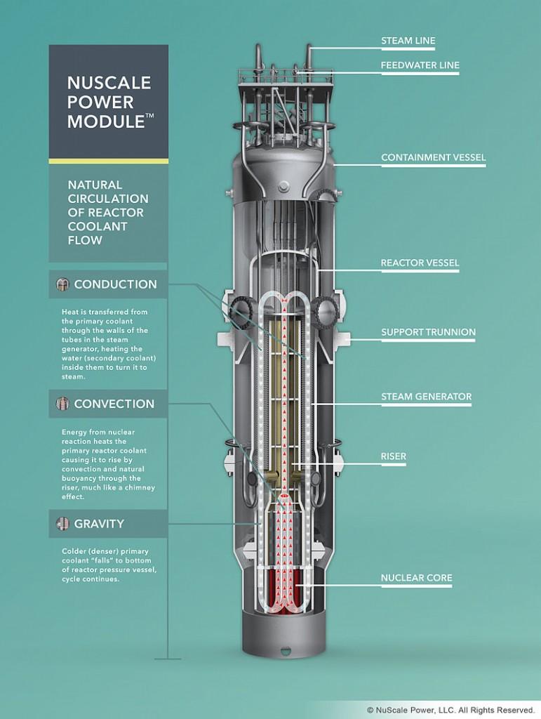 Das NuScale Power ModuleTM - der Weg in die Zukunft? (Quelle: https://www.nuscalepower.com/images/our_technology/nuscale-power-mod-dissection.pdf)