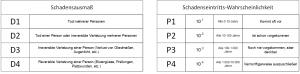 So könnte eine Einteilung von Schadensausmaß und Schadenseintritts-Wahrscheinlichkeit in Klassen aussehen