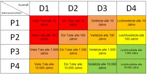 Risikomatrix mit rohen Zahlen