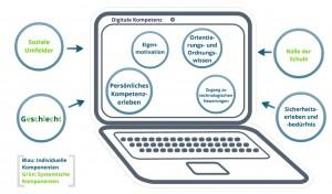 DigitaleKompetenzen