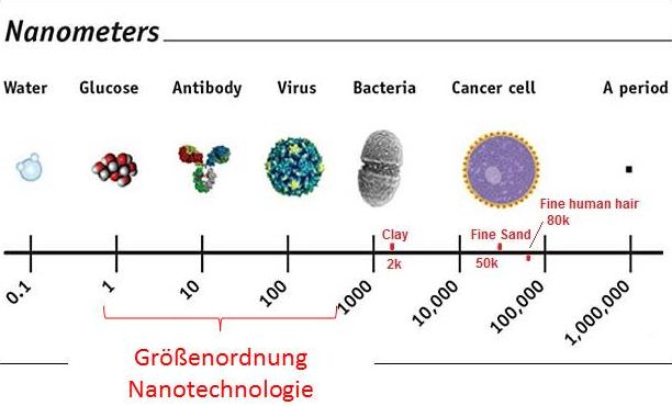 nanosizes