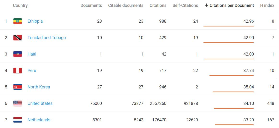 citation per Document