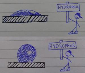 hydrophil hydrophob