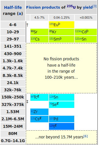 fission-products