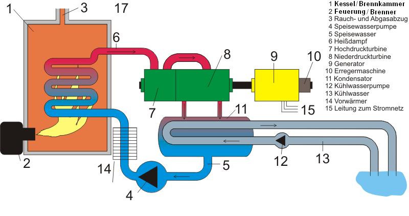 Schema_Dampfkraftwerk