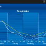 Wettervorhersage München