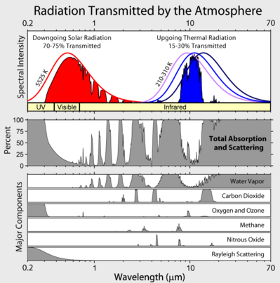 i-17002f0b0d75c23847deb952c050acfa-Atmospheric_Transmission-thumb-400x403.png