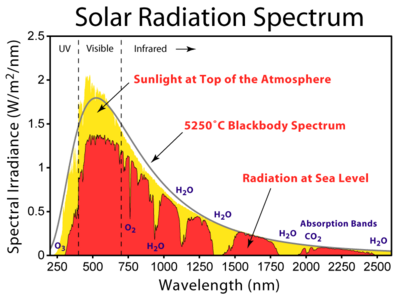 i-e5c14b1b8eac5b2a2b4de6d1791a8e3d-Solar_Spectrum-thumb-400x297.png