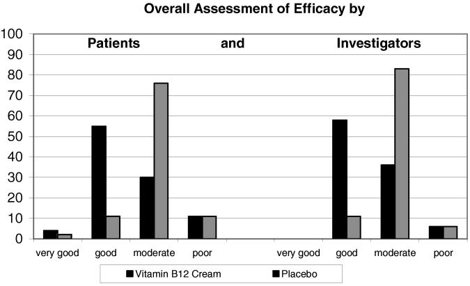 Regividerm: Die Studien zur Wirksamkeit – WeiterGen