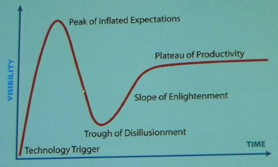 technological hype cycle.jpg