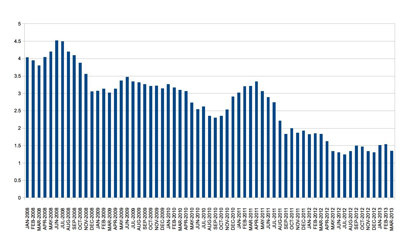 Gemäß BGB § lehnt sich der Zinssatz für Verzugszinsen an den jeweils aktuellen Basiszinssatz an. Die Tabelle nennt daher neben dem Basiszinsatz auch den Verzugszinssatz für Verbrauchergeschäfte und für Handelsgeschäfte (d.h. für Entgeltforderungen bei Rechtsgeschäften, bei denen kein Verbraucher beteiligt ist).